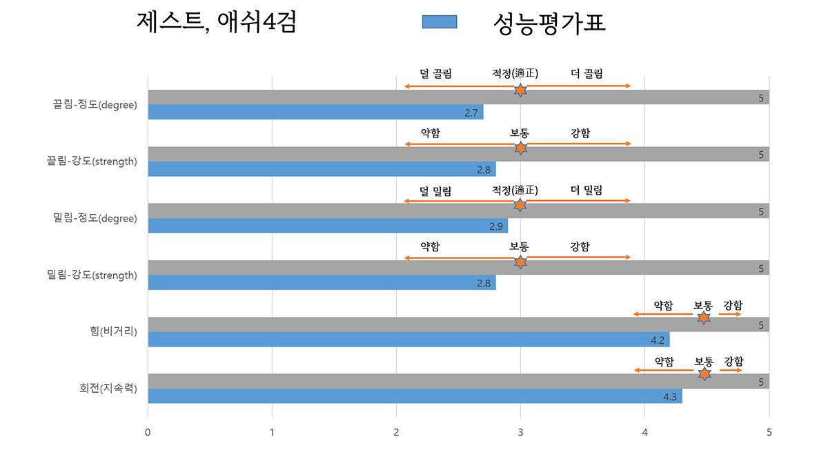 [큐 평가표] 제스트/ 애쉬4검(TC-10-CME) | (주)좋은큐연구소